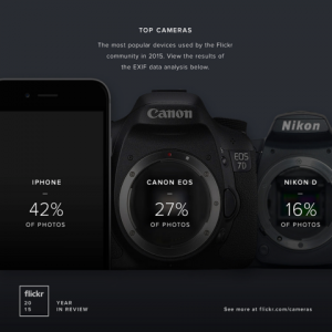 Flickr Top Cameras and Devices